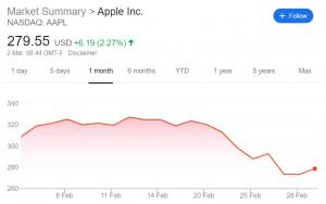 Apple share price - Image via Google