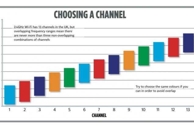 Wireless Channel overlap