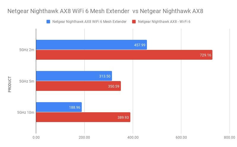 Netgear Nighthawk AX8 WiFi 6 Mesh Extender vs Netgear Nighthawk AX8