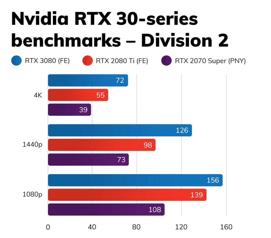 Обзор Nvidia GeForce RTX 3080