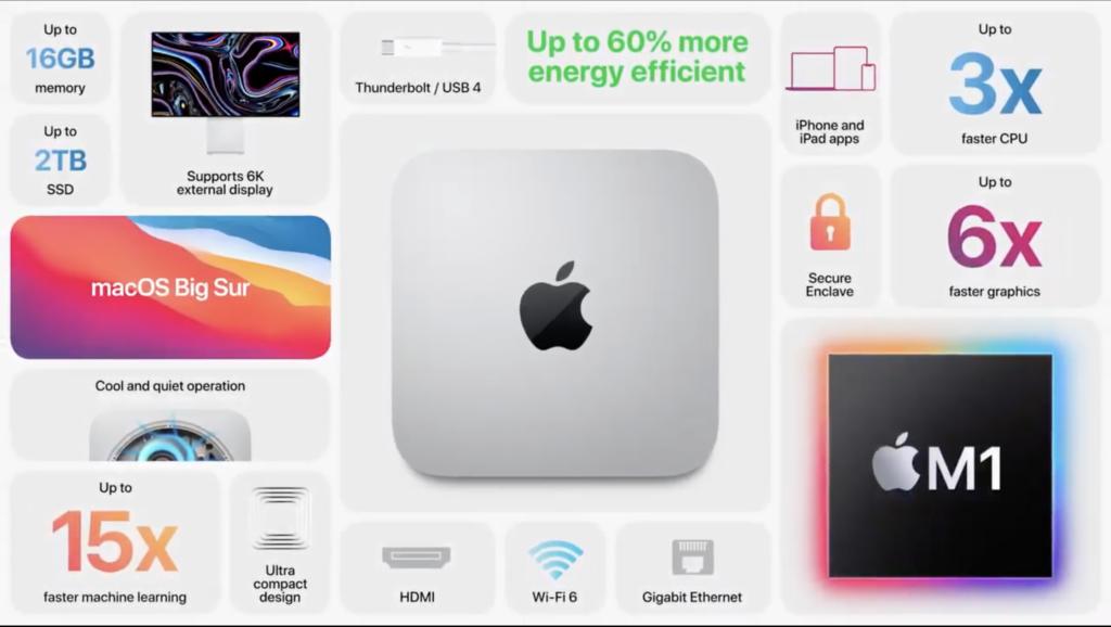 Mac mini с чипом M1: Дата выхода, Цена и Характеристики