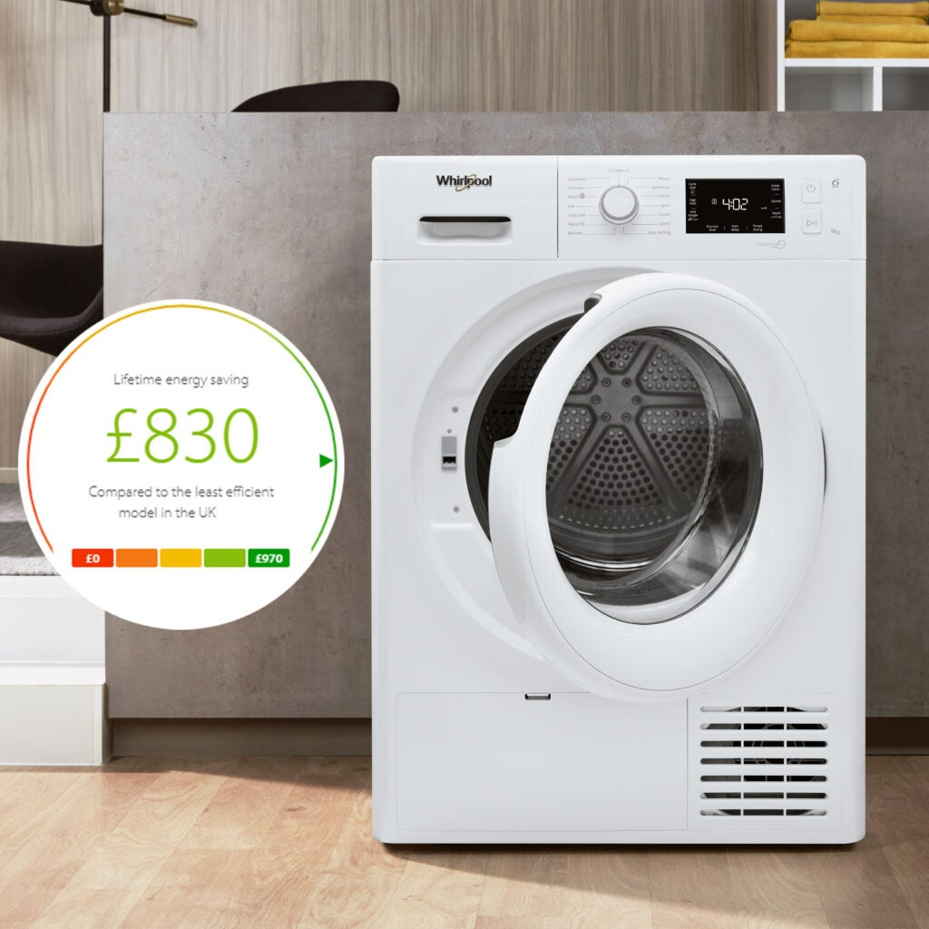 The Whirlpool FreshCare 9 kg tumble dryer (FT M22 9X2 UK) has a current 'A++' energy rating and can save users £830 over its lifetime in energy costs, according to energy savings tool Youreko