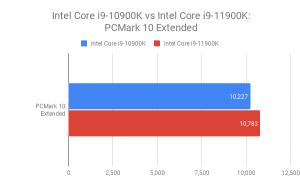 Дата выхода Intel Rocket Lake