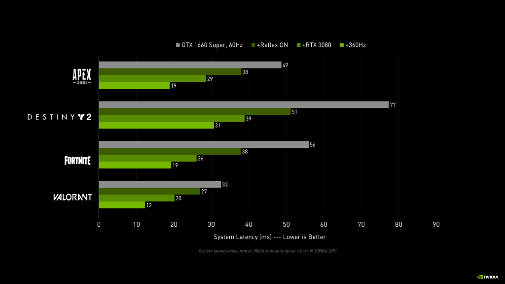Результаты теста Nvidia Reflex от Nvidia