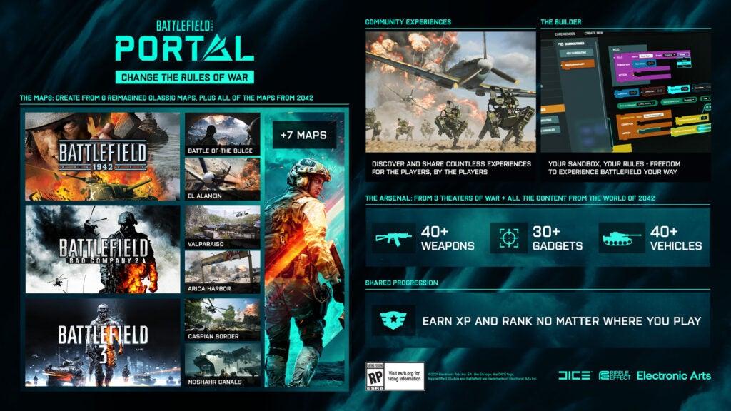 Battlefield 2042: все, что вам нужно знать
