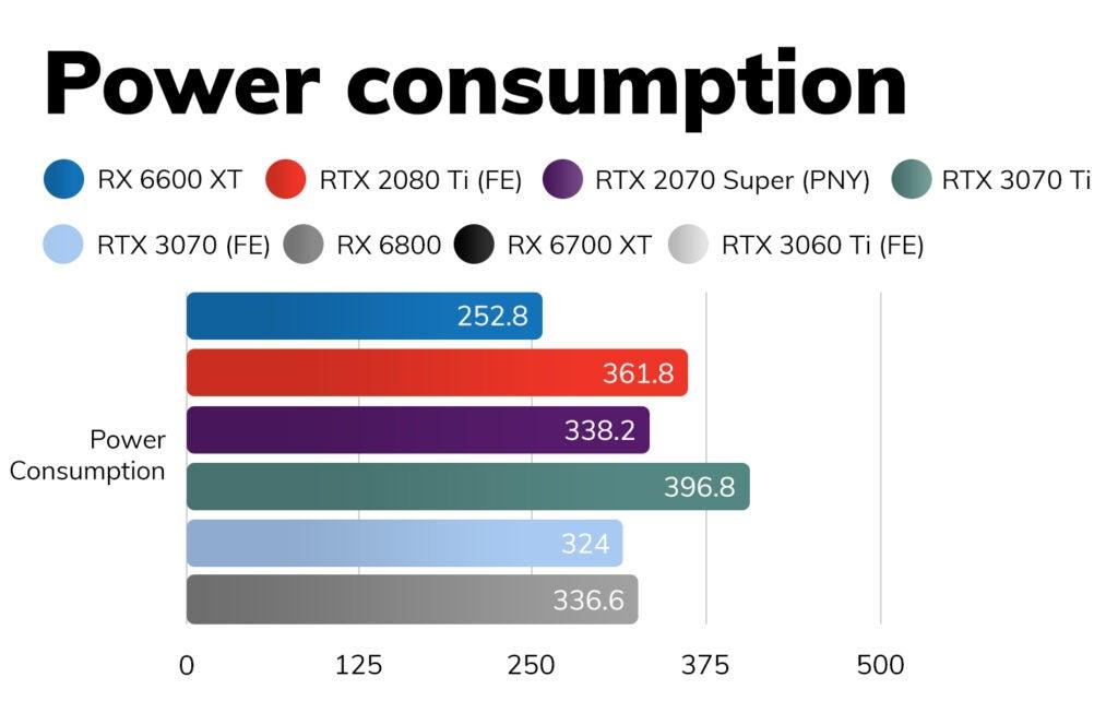 Энергопотребление RX 6600 XT