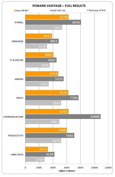 Asus benchmark 2