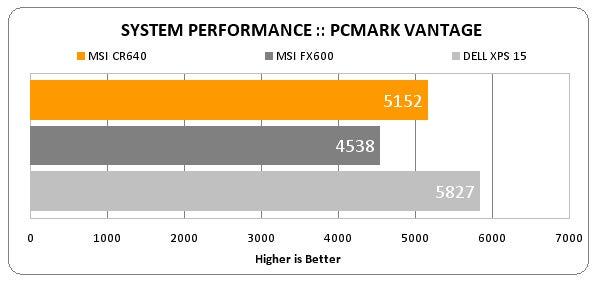 MSI CR640 benchmarks