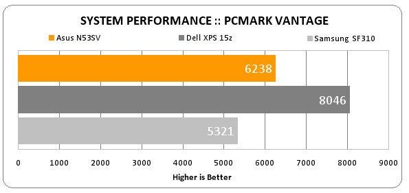 Asus benchmark 3